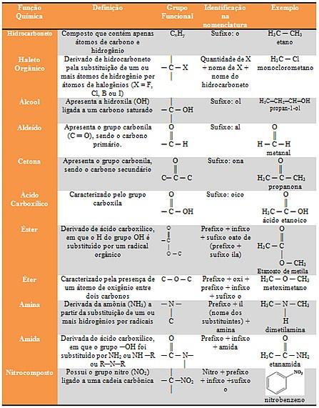 nomenclatura das funções orgânicas