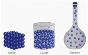 moléculas sólido, líquido e gasoso