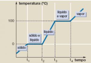 curva de aquecimento da água