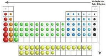 propriedades periódicas - variação do raio atômico
