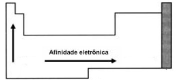 propriedades periódicas - variação da afinidade eletrônica