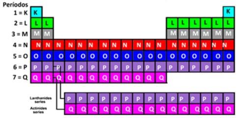 Períodos representados pelas linhas horizontais e camadas eletrônicas