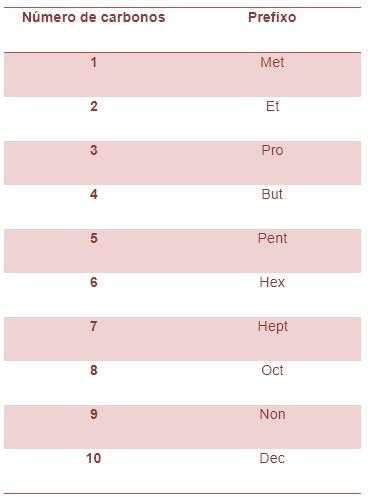 nomenclatura dos compostos orgânicos: prefixos