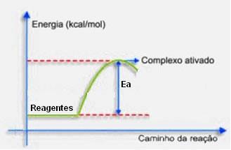 Energia de ativação - Cinética química