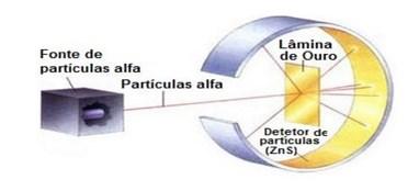 modelos atômicos rutherford