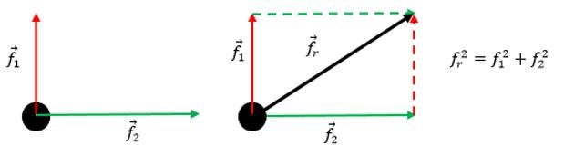 resultante de forças perpendiculares