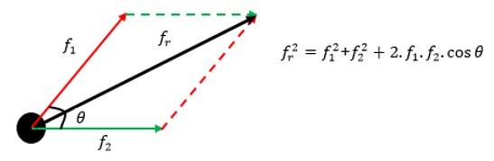 lei dos cossenos para calcular força resultante