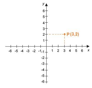 coordenada cartesiana um ponto produto cartesiano