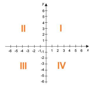 quadrantes nas coordenadas cartesianas produto cartesiano