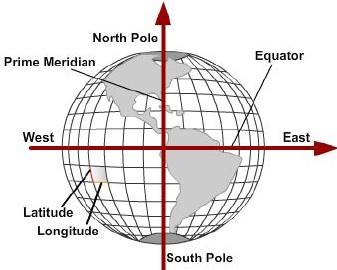representação de coordenadas cartesianas
