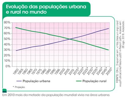 Crescimento da população urbana e rural no mundo - urbanização brasileira