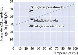 curva de solubilidade soluções químicas