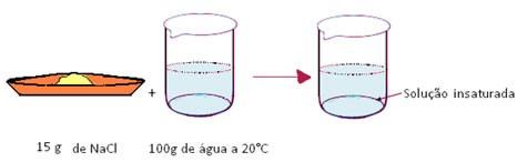 soluções químicas insaturadas