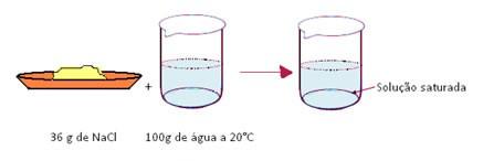soluções químicas saturadas