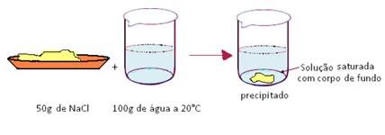 soluções químicas supersaturadas