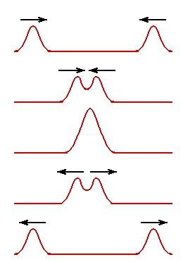 superposição de ondas