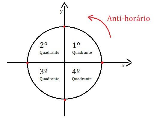 Os quadrantes do círculo trigonométrico