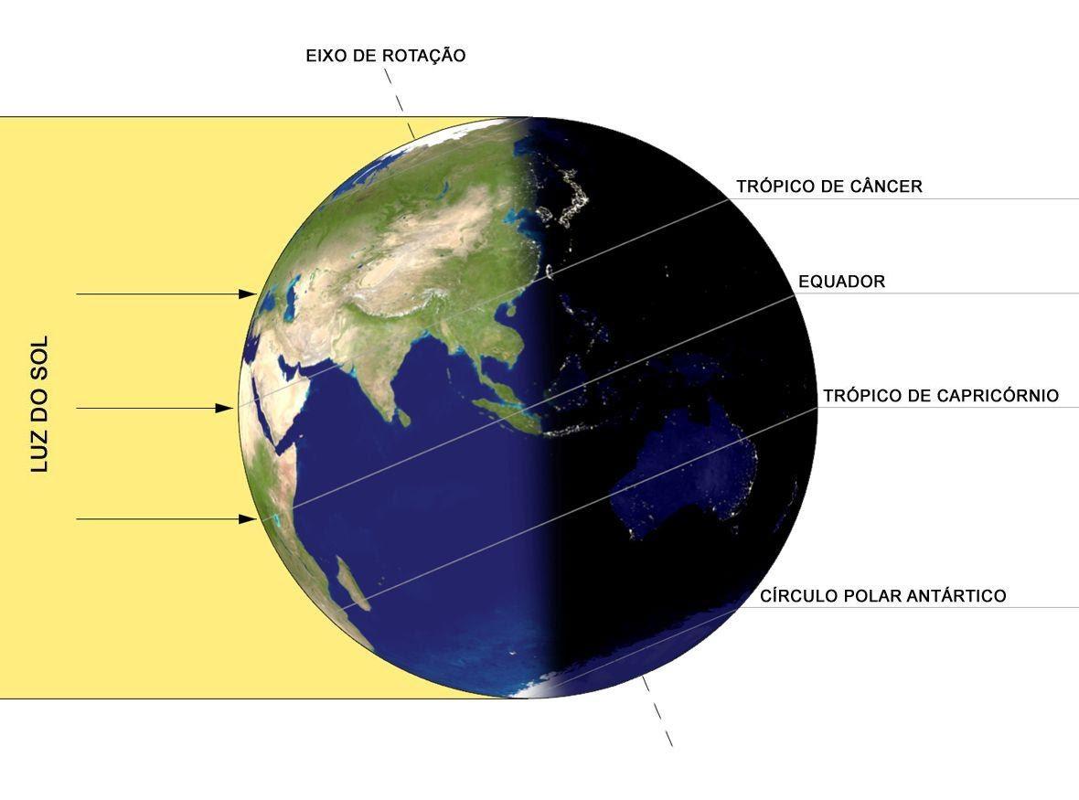 figura mostrando o solstício de verão no hemisfério norte