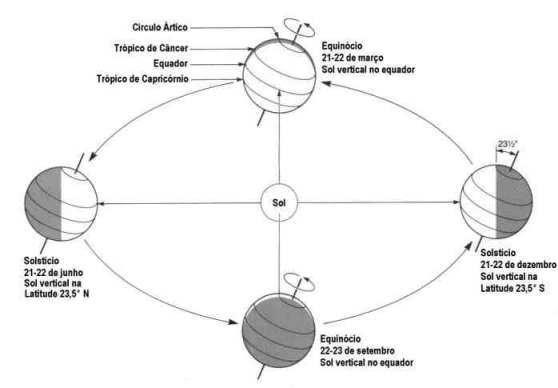 Figura 3 – Representação dos solstícios e equinócios ao longo do ano