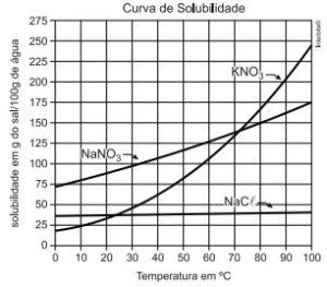 gráfico curva de solubilidade