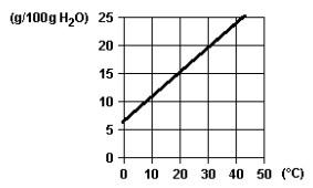 exercício de curva de solubilidade lavras