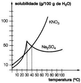 gráfico de curvas de solubilidade