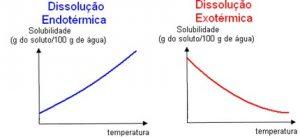 dissolução endotérmica e exotérmica