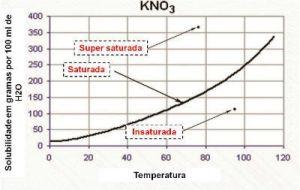 solubilidade KNO3 gráfico