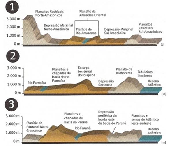 perfis topográficos do brasil