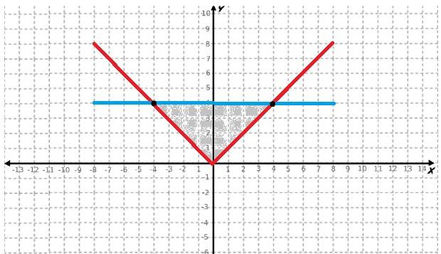 Gráfico da inequação modular menor que 4