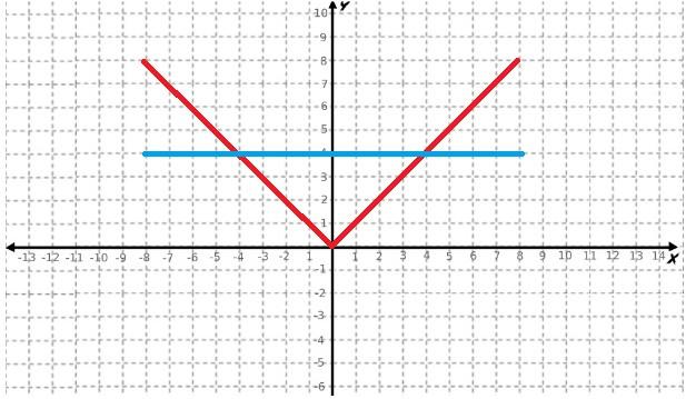Gráfico da inequação modular x maior ou igual a 4