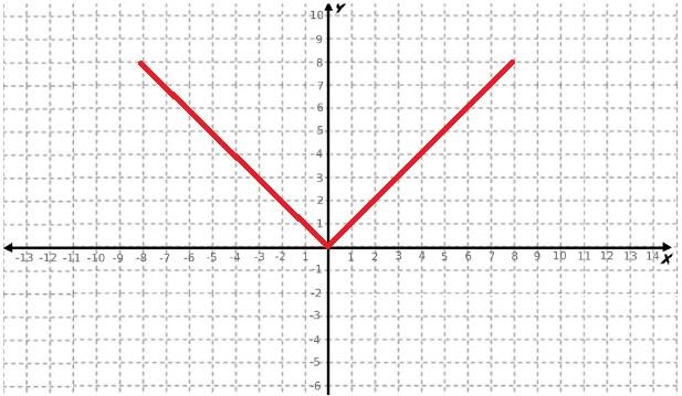 Gráfico de uma inequação modular