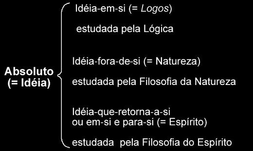 Ideia de absoluto - dialética de Hegel
