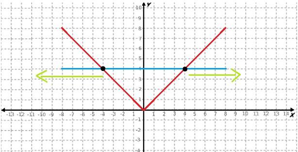 Inequações modulares x maior ou igual