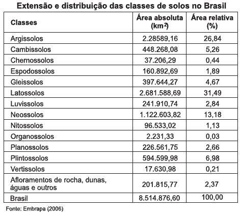 extensão e distribuição dos tipos de solo do Brasil_2