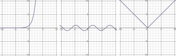 gráficos de outros tipos de equação