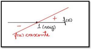 inequação produto gráfico