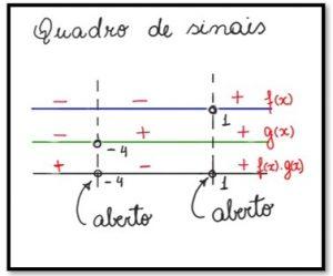 Quadro de sinais da inequação produto