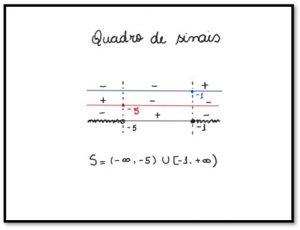 quadro de sinais inequação produto