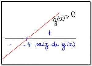 gráfico função g(x)