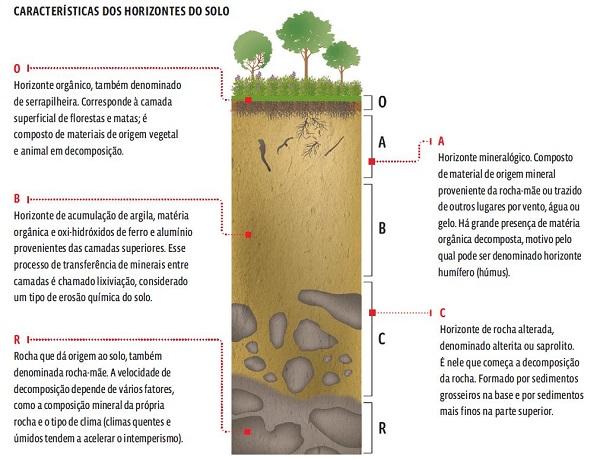 representação de um perfil de solo