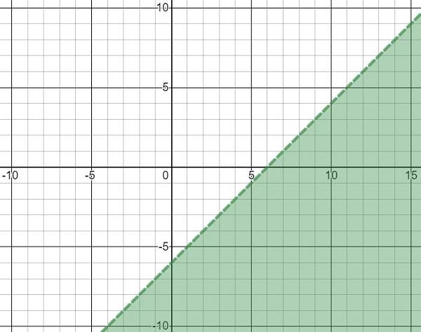 representação gráfica de uma inequação do primeiro grau 2