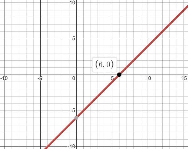 representação gráfica de uma inequação do primeiro grau