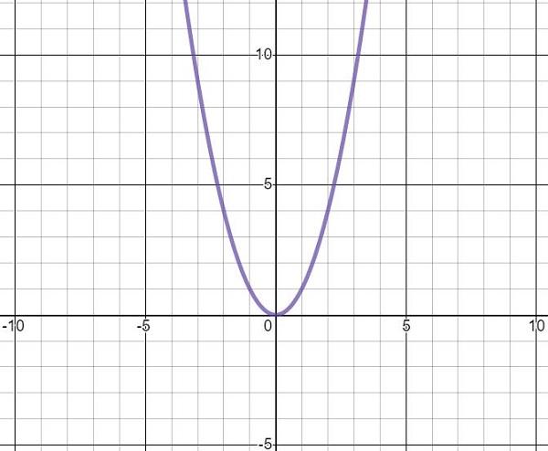 representação gráfica de uma inequação do segundo grau