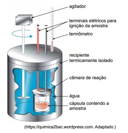 Calorímetro - Sistema termicamente isolado