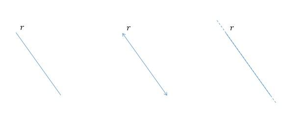 Diferentes representações gráficas de uma reta no plano
