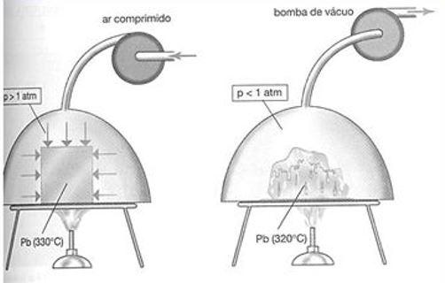 Variação de pressão e temperatura