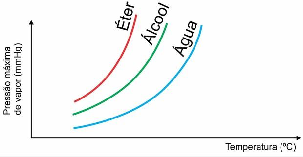 Gráfico volatilidade e temperatura