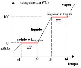 aquecimento da água