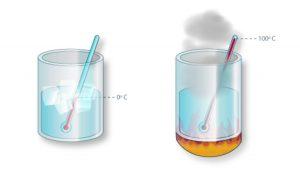 calorimetria fornecimento de calor